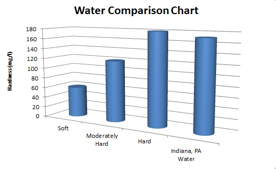 Pennsylvania Water Hardness Comparison